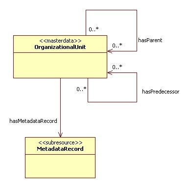 Escidoc Logical Data Modelorganizational Unit Mpdlmediawiki